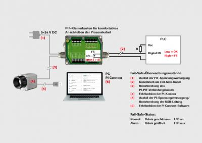 System of fail safe function of the industrial process interface
