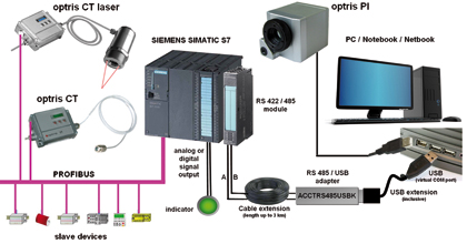 optris PI infrared camera connection to a PLC master system (SIEMENS S7) including a PROFIBUS network with slave devices like IR online thermometers