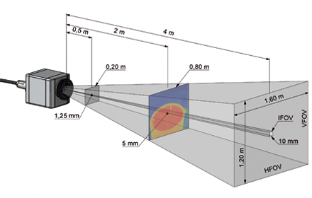 Dependence of the measurement field (FOV) and the distance with the standard 23° x 17° lens